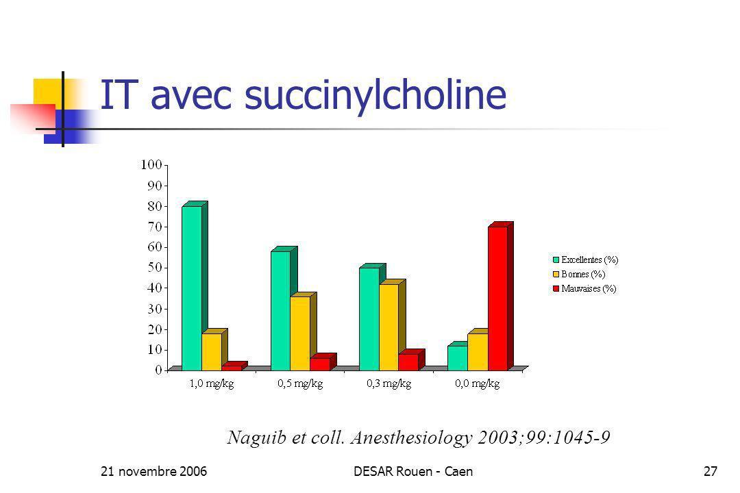 21 novembre 2006DESAR Rouen - Caen27 IT avec succinylcholine Naguib et coll. Anesthesiology 2003;99:1045-9