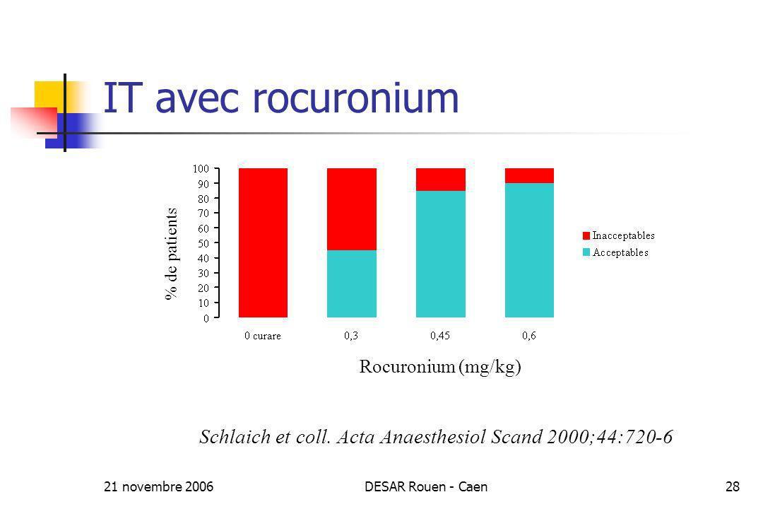 21 novembre 2006DESAR Rouen - Caen28 IT avec rocuronium Rocuronium (mg/kg) % de patients Schlaich et coll. Acta Anaesthesiol Scand 2000;44:720-6