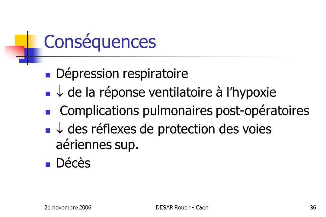 21 novembre 2006DESAR Rouen - Caen36 Conséquences Dépression respiratoire de la réponse ventilatoire à lhypoxie Complications pulmonaires post-opérato