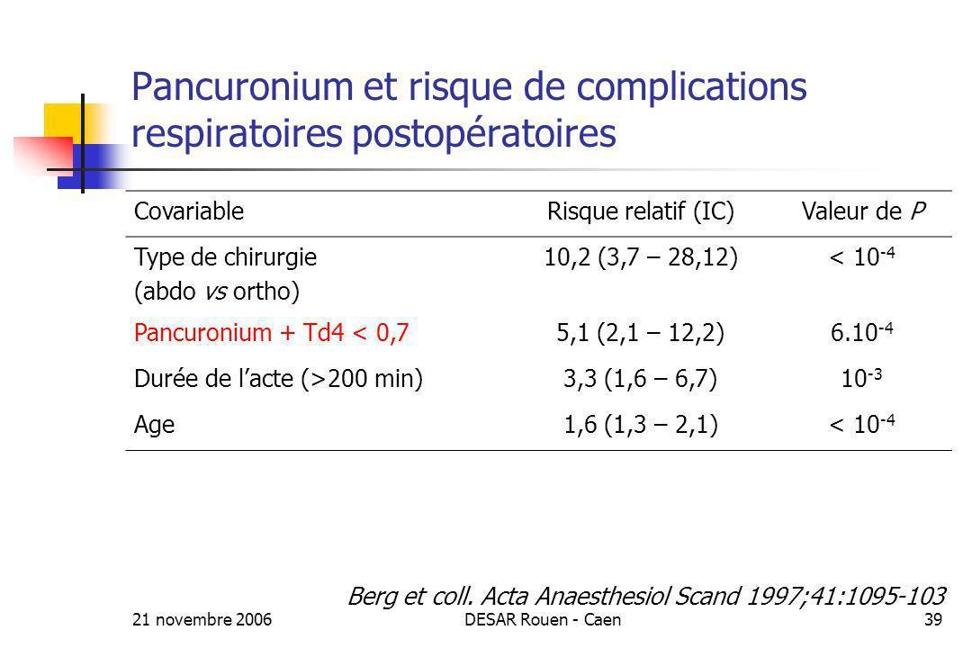 21 novembre 2006DESAR Rouen - Caen39 Pancuronium et risque de complications respiratoires postopératoires CovariableRisque relatif (IC)Valeur de P Typ