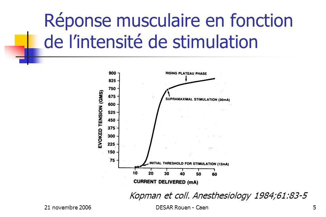 21 novembre 2006DESAR Rouen - Caen5 Réponse musculaire en fonction de lintensité de stimulation Kopman et coll. Anesthesiology 1984;61:83-5