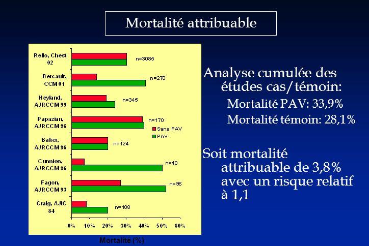 Mortalité attribuable Analyse cumulée des études cas/témoin: Mortalité PAV: 33,9% Mortalité témoin: 28,1% Soit mortalité attribuable de 3,8% avec un r