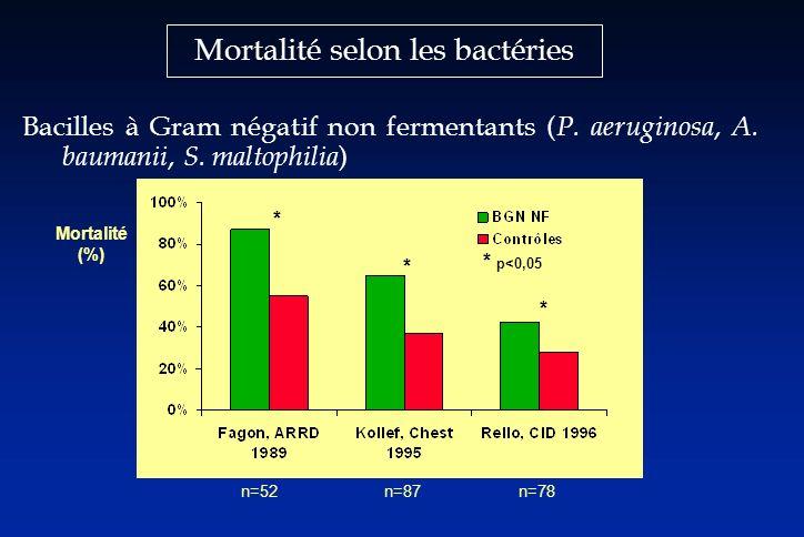 Mortalité selon les bactéries Bacilles à Gram négatif non fermentants ( P. aeruginosa, A. baumanii, S. maltophilia ) n=52n=87n=78 * * * * p<0,05 Morta