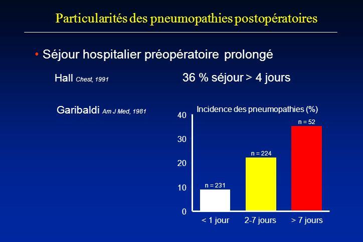 Séjour hospitalier préopératoire prolongé Hall Chest, 1991 36 % séjour > 4 jours Particularités des pneumopathies postopératoires < 1 jour2-7 jours> 7