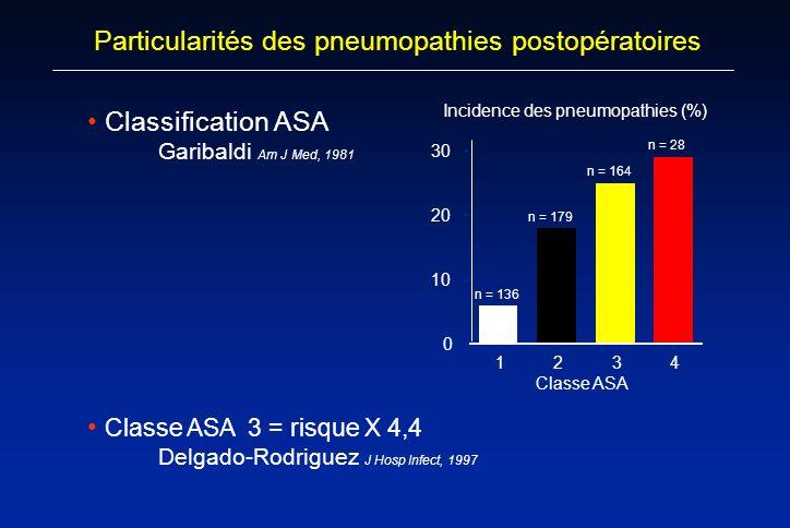 Particularités des pneumopathies postopératoires Classification ASA Garibaldi Am J Med, 1981 Classe ASA 0 10 20 30 1234 Incidence des pneumopathies (%