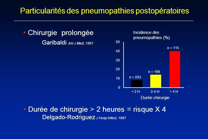 Particularités des pneumopathies postopératoires Chirurgie prolongée Garibaldi Am J Med, 1981 Incidence des pneumopathies (%) 0 10 20 30 40 50 < 2 H2-