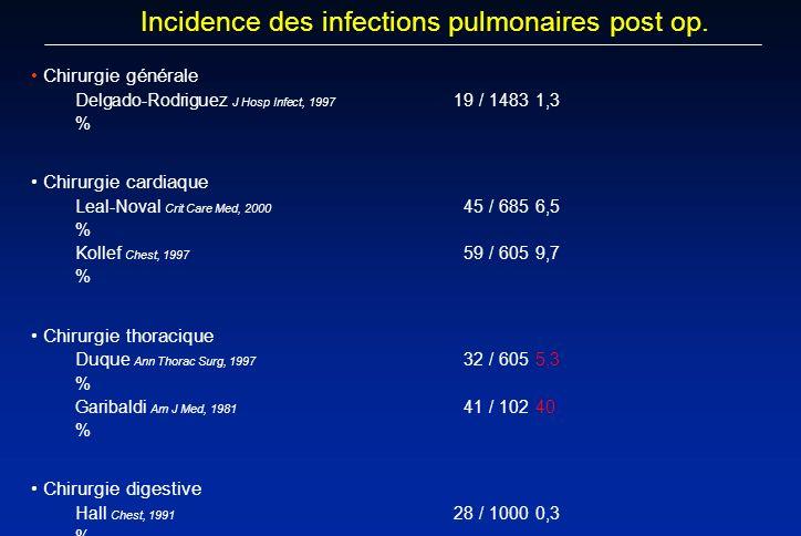 Chirurgie générale Delgado-Rodriguez J Hosp Infect, 1997 19 / 14831,3 % Chirurgie cardiaque Leal-Noval Crit Care Med, 2000 45 / 6856,5 % Kollef Chest,
