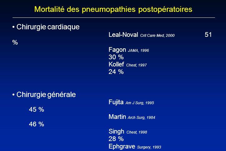 Mortalité des pneumopathies postopératoires Chirurgie cardiaque Leal-Noval Crit Care Med, 2000 51 % Fagon JAMA, 1996 30 % Kollef Chest, 1997 24 % Chir