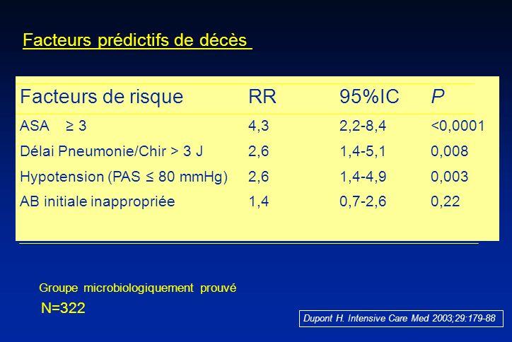 Facteurs de risqueRR95%ICP ASA 34,32,2-8,4<0,0001 Délai Pneumonie/Chir > 3 J2,61,4-5,10,008 Hypotension (PAS 80 mmHg)2,61,4-4,90,003 AB initiale inapp