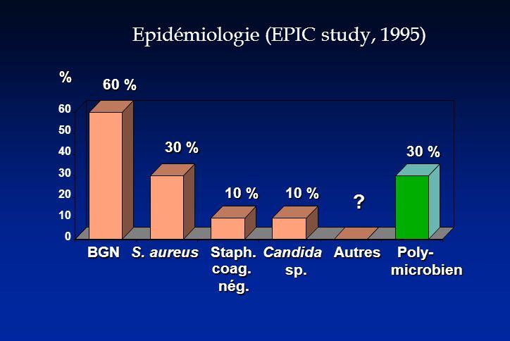 Epidémiologie (EPIC study, 1995) BGN S. aureus Staph. coag.nég. Candida sp. AutresPoly- microbien 0 10 20 30 40 50 60 ? % 60 % 30 % 10 % 30 %