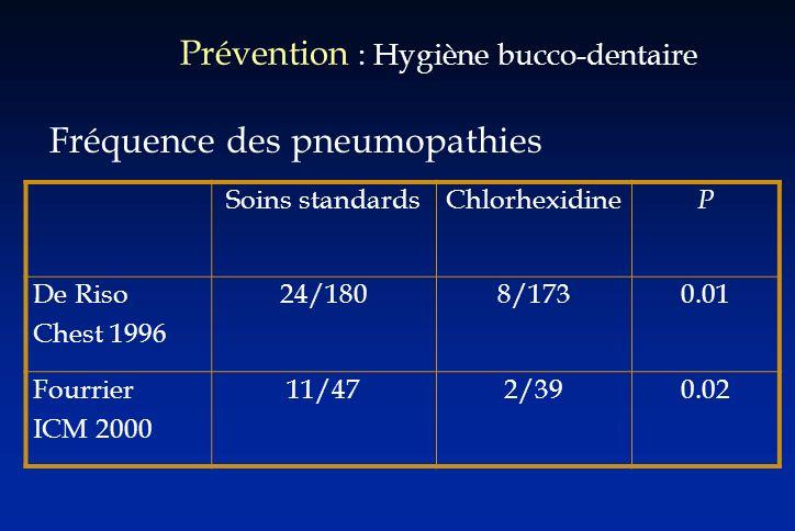 Prévention : Hygiène bucco-dentaire Fréquence des pneumopathies Soins standardsChlorhexidine P De Riso Chest 1996 24/1808/1730.01 Fourrier ICM 2000 11