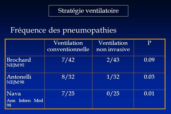 Stratégie ventilatoire Fréquence des pneumopathies Ventilation conventionnelle Ventilation non invasive P Brochard NEJM 95 7/422/430.09 Antonelli NEJM