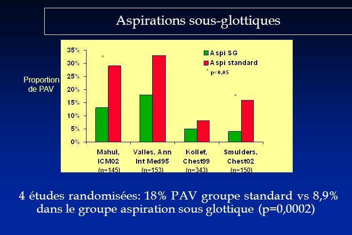 Aspirations sous-glottiques 4 études randomisées: 18% PAV groupe standard vs 8,9% dans le groupe aspiration sous glottique (p=0,0002) Proportion de PA