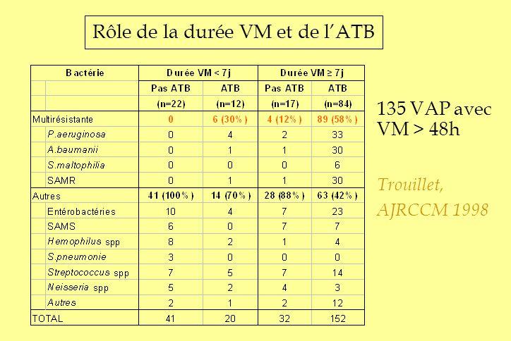 Rôle de la durée VM et de lATB 135 VAP avec VM > 48h Trouillet, AJRCCM 1998
