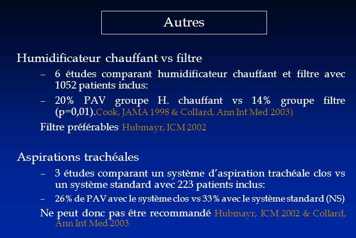Autres Humidificateur chauffant vs filtre –6 études comparant humidificateur chauffant et filtre avec 1052 patients inclus: –20% PAV groupe H. chauffa