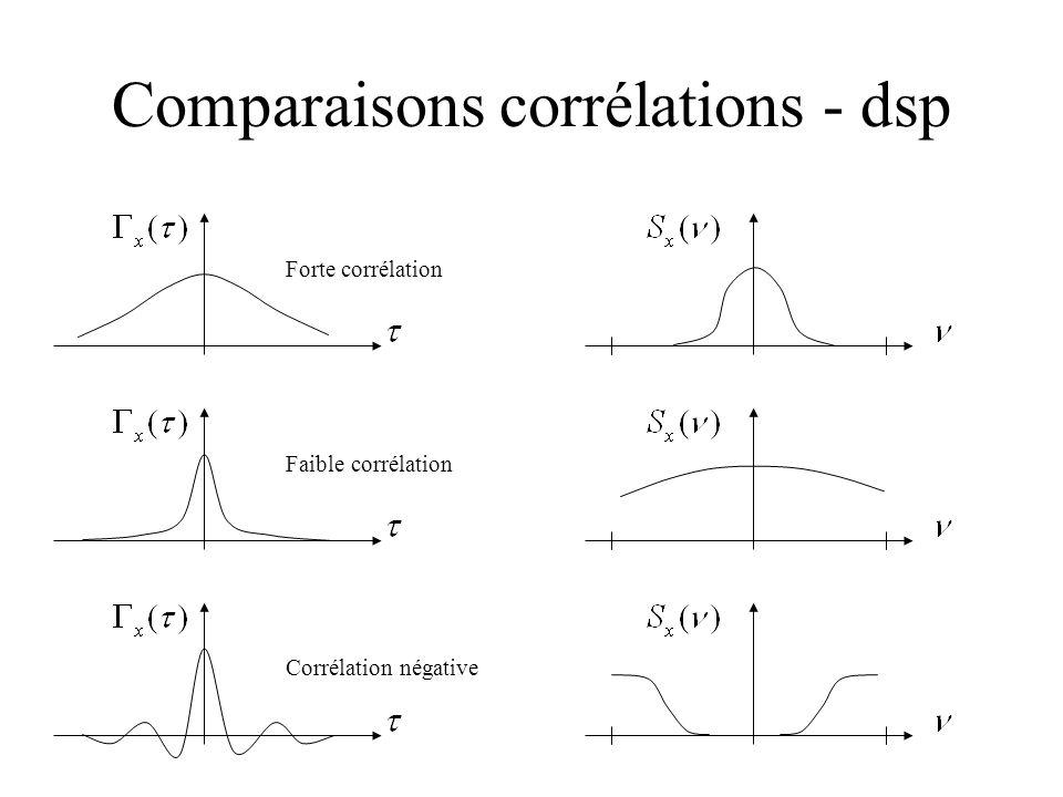 Comparaisons corrélations - dsp Forte corrélation Faible corrélation Corrélation négative