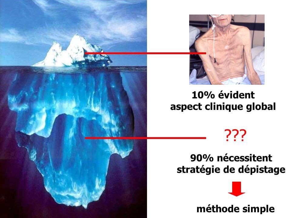 ??? 10% évident aspect clinique global 90% nécessitent stratégie de dépistage méthode simple