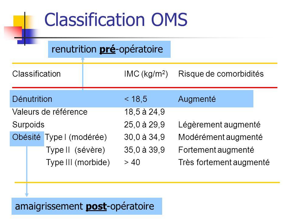 renutrition pré-opératoire amaigrissement post-opératoire Classification OMS Classification Dénutrition Valeurs de référence Surpoids Obésité Type I (