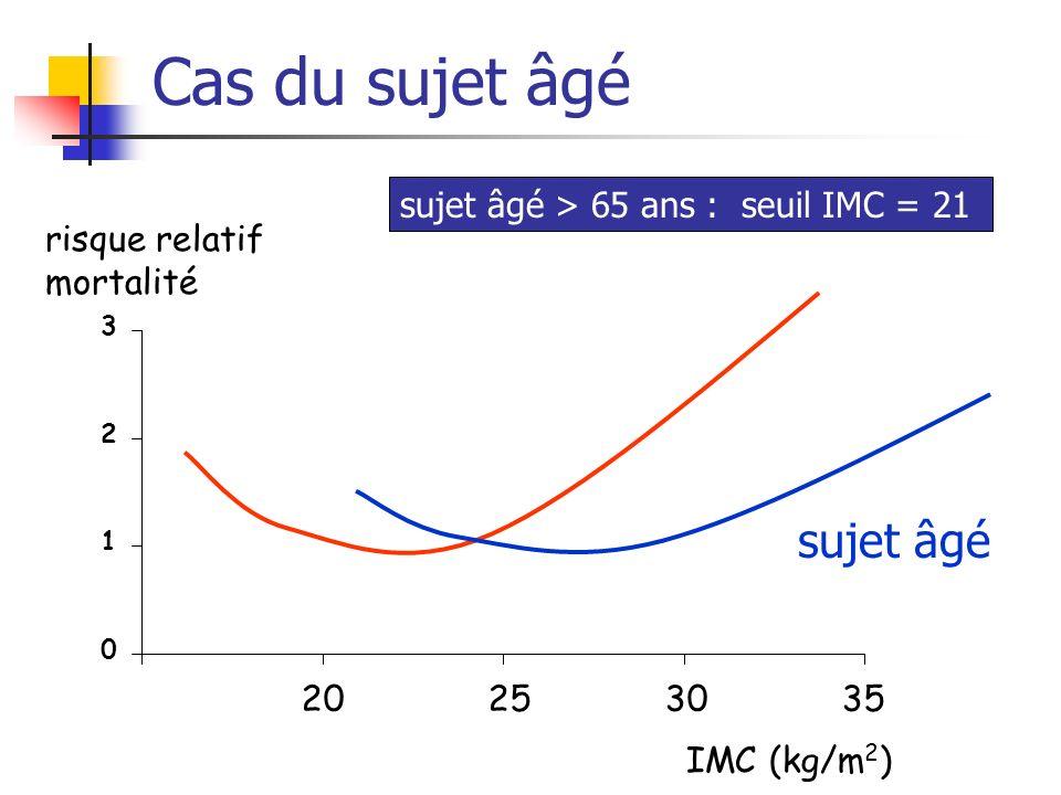 Cas du sujet âgé 0 1 2 3 20 25 30 35 IMC (kg/m 2 ) risque relatif mortalité sujet âgé sujet âgé > 65 ans : seuil IMC = 21