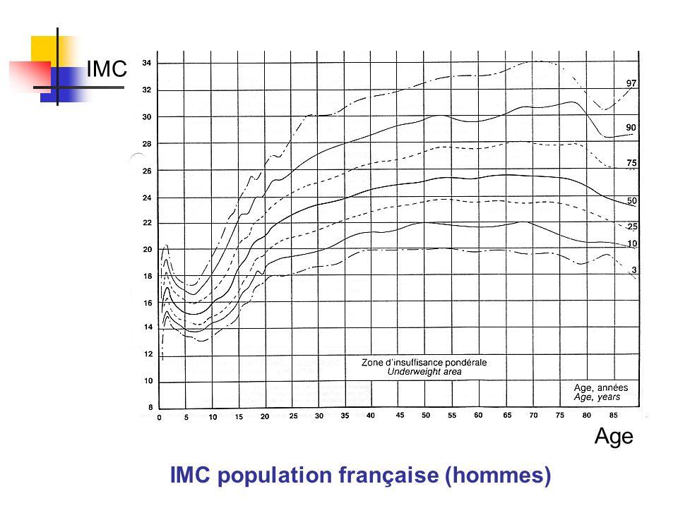 IMC population française (hommes) IMC Age