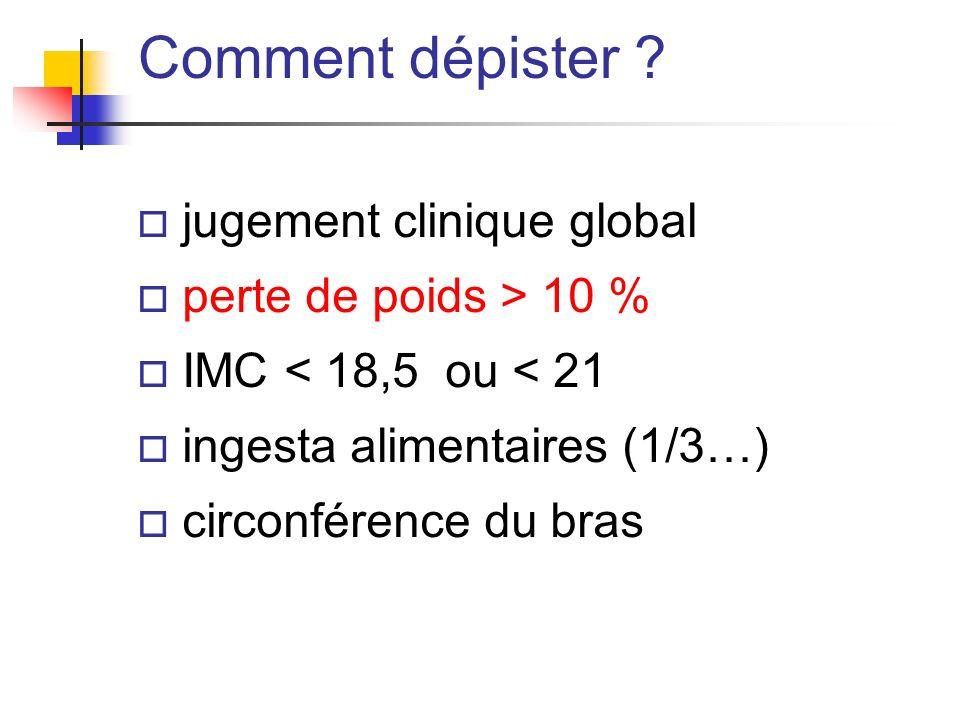 o jugement clinique global o perte de poids > 10 % o IMC < 18,5 ou < 21 o ingesta alimentaires (1/3…) o circonférence du bras Comment dépister ?