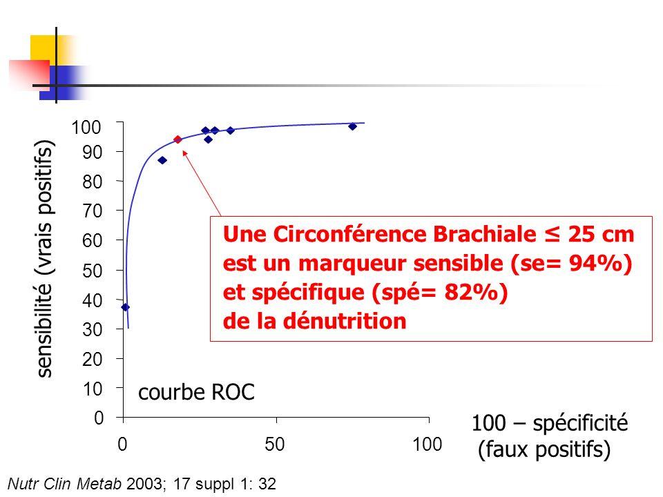 100 courbe ROC 0 10 20 30 40 50 60 70 80 90 050100 sensibilité (vrais positifs) Une Circonférence Brachiale 25 cm est un marqueur sensible (se= 94%) e