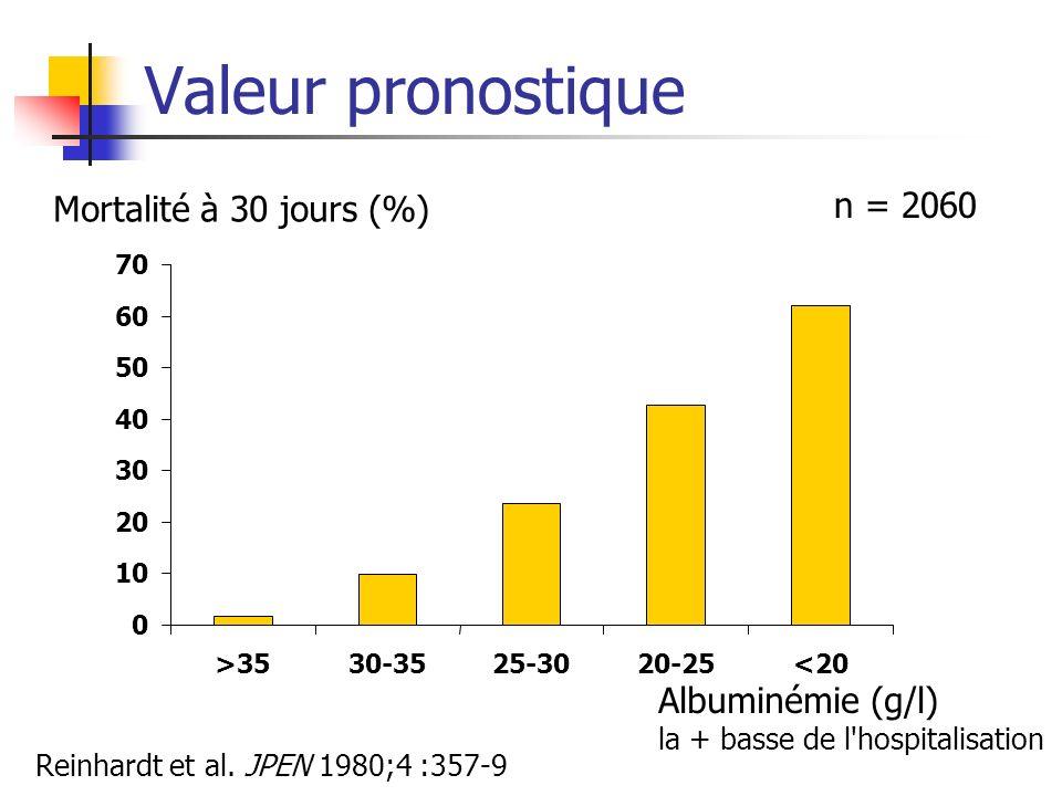 Valeur pronostique 0 10 20 30 40 50 60 70 >3530-3525-3020-25<20 Mortalité à 30 jours (%) Albuminémie (g/l) la + basse de l'hospitalisation Reinhardt e