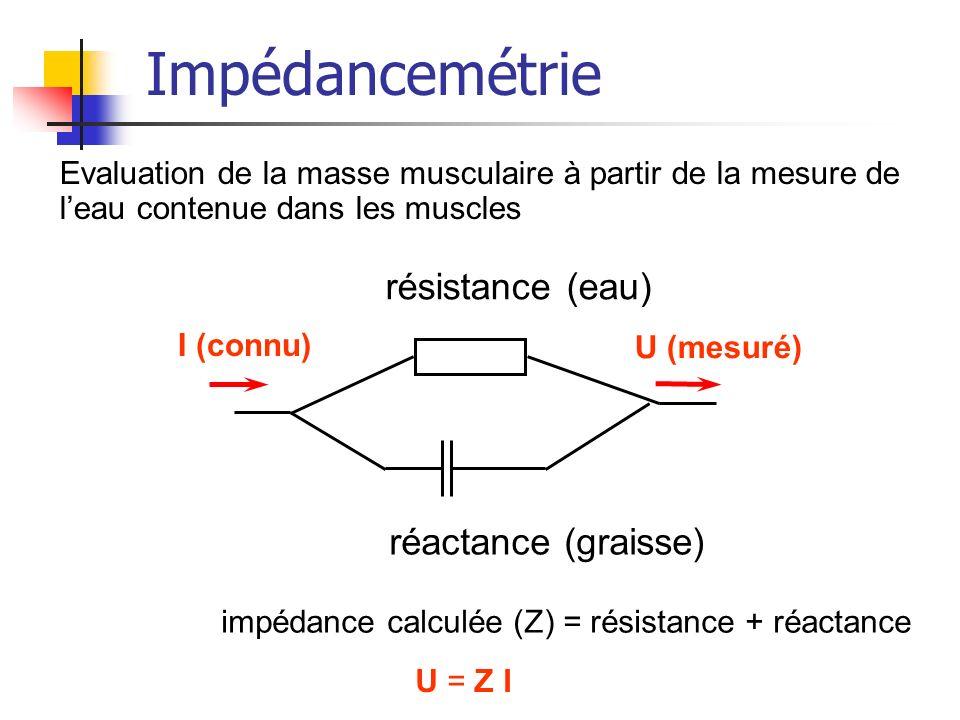 Impédancemétrie I (connu) U (mesuré) résistance (eau) réactance (graisse) impédance calculée (Z) = résistance + réactance U = Z I Evaluation de la mas