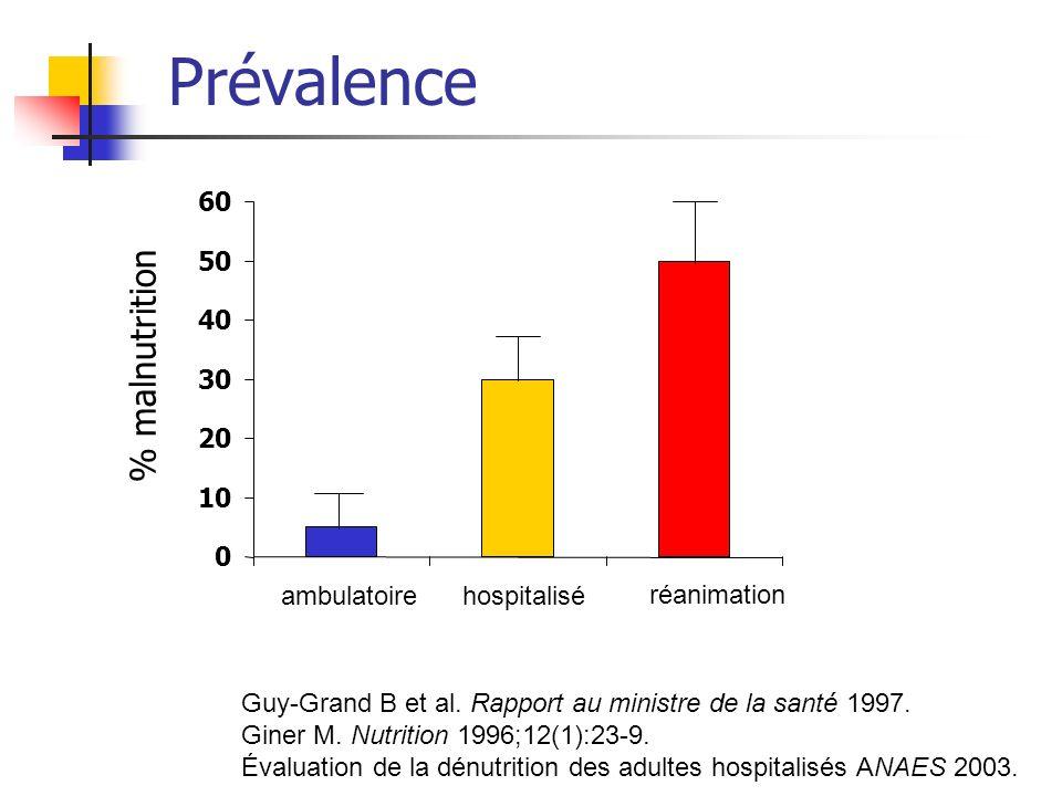 Guy-Grand B et al. Rapport au ministre de la santé 1997. Giner M. Nutrition 1996;12(1):23-9. Évaluation de la dénutrition des adultes hospitalisés ANA