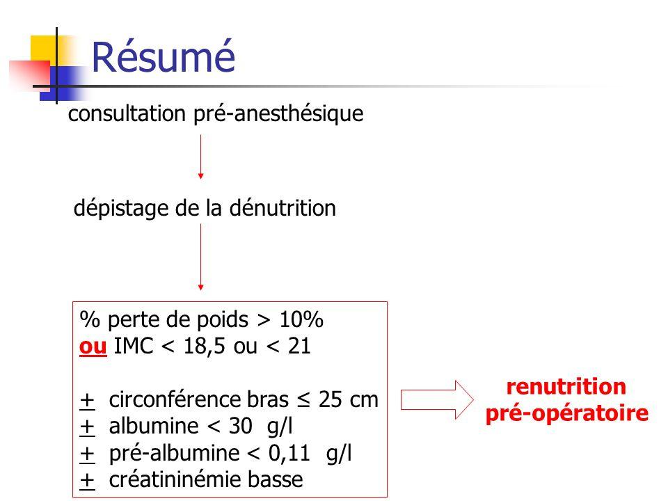 Résumé consultation pré-anesthésique % perte de poids > 10% ou IMC < 18,5 ou < 21 + circonférence bras 25 cm + albumine < 30 g/l + pré-albumine < 0,11