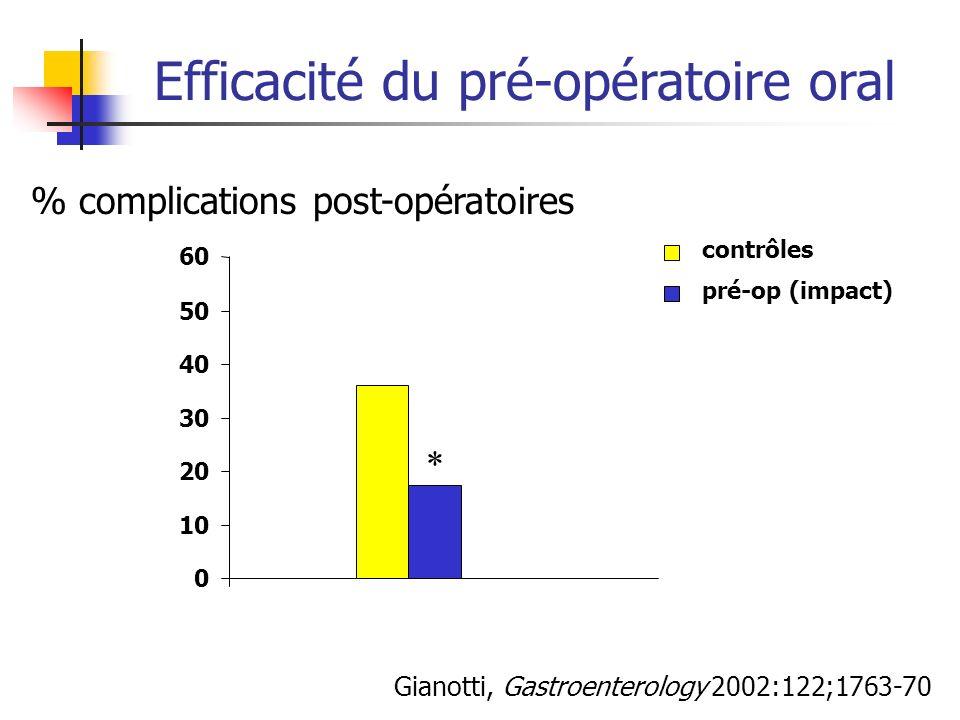 Efficacité du pré-opératoire oral Gianotti, Gastroenterology 2002:122;1763-70 0 10 20 30 40 50 60 contrôles pré-op (impact) % complications post-opéra