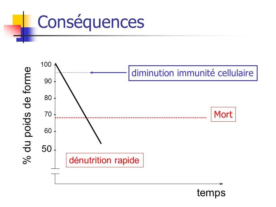 Conséquences 100 - 90 - 80 - 70 - 60 - 50 - % du poids de forme temps diminution immunité cellulaire Mort dénutrition rapide