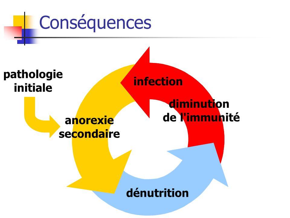 Conséquences dénutrition diminution de l'immunité anorexie secondaire pathologie initiale infection