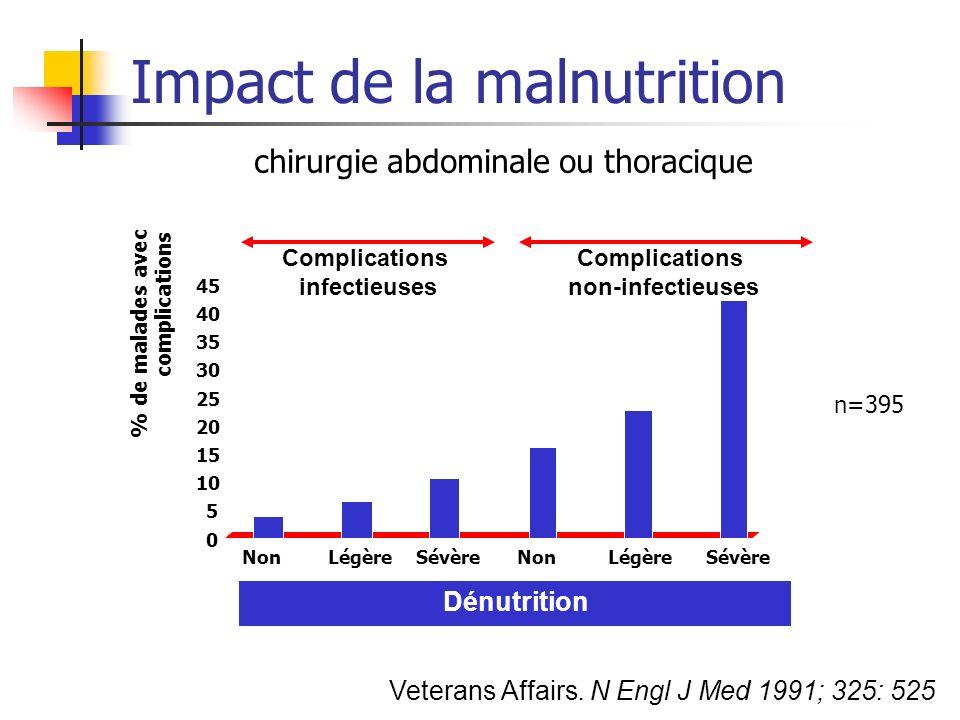 Impact de la malnutrition 0 5 10 15 20 25 30 35 40 45 % de malades avec complications NonLégèreSévère Complications infectieuses NonLégèreSévère Compl