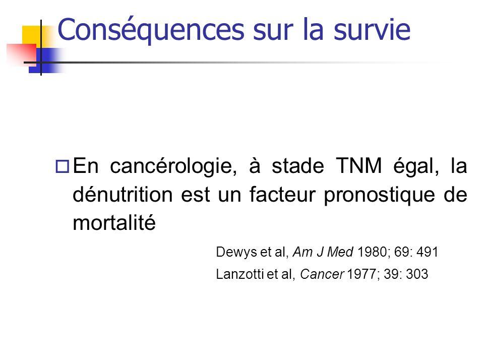 Conséquences sur la survie o En cancérologie, à stade TNM égal, la dénutrition est un facteur pronostique de mortalité Dewys et al, Am J Med 1980; 69: