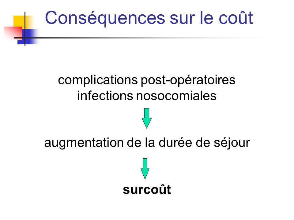 Conséquences sur le coût complications post-opératoires infections nosocomiales augmentation de la durée de séjour surcoût