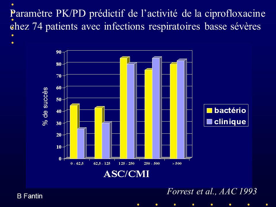 Paramètre PK/PD prédictif de lactivité de la ciprofloxacine chez 74 patients avec infections respiratoires basse sévères Forrest et al., AAC 1993 % de