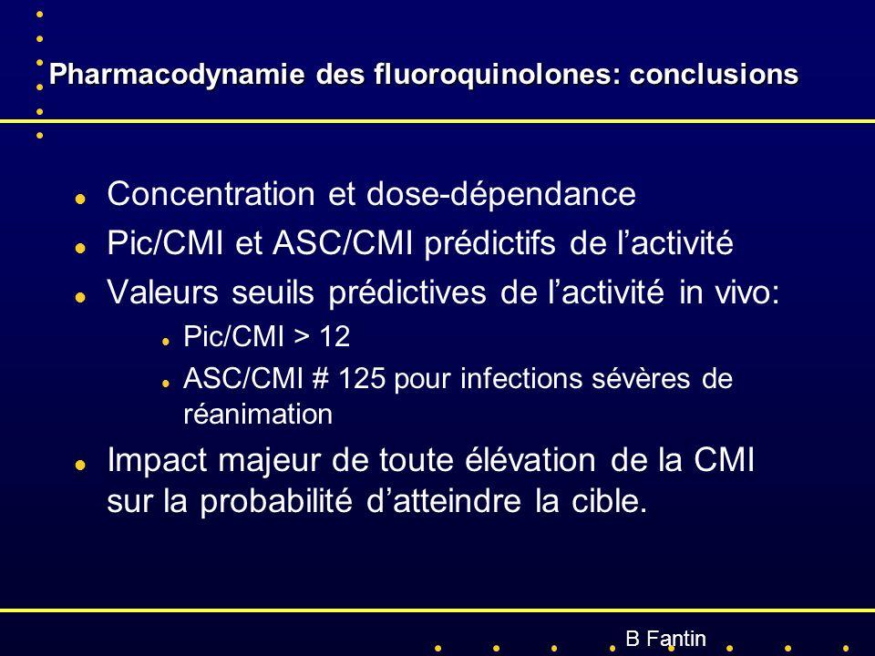 Pharmacodynamie des fluoroquinolones: conclusions Pharmacodynamie des fluoroquinolones: conclusions l Concentration et dose-dépendance l Pic/CMI et AS