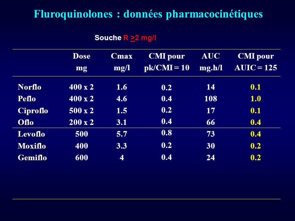 Fluroquinolones : données pharmacocinétiques Dose mg Cmax mg/l CMI pour pk/CMI = 10 AUC mg.h/l CMI pour AUIC = 125 NorfloPefloCiprofloOfloLevofloMoxif