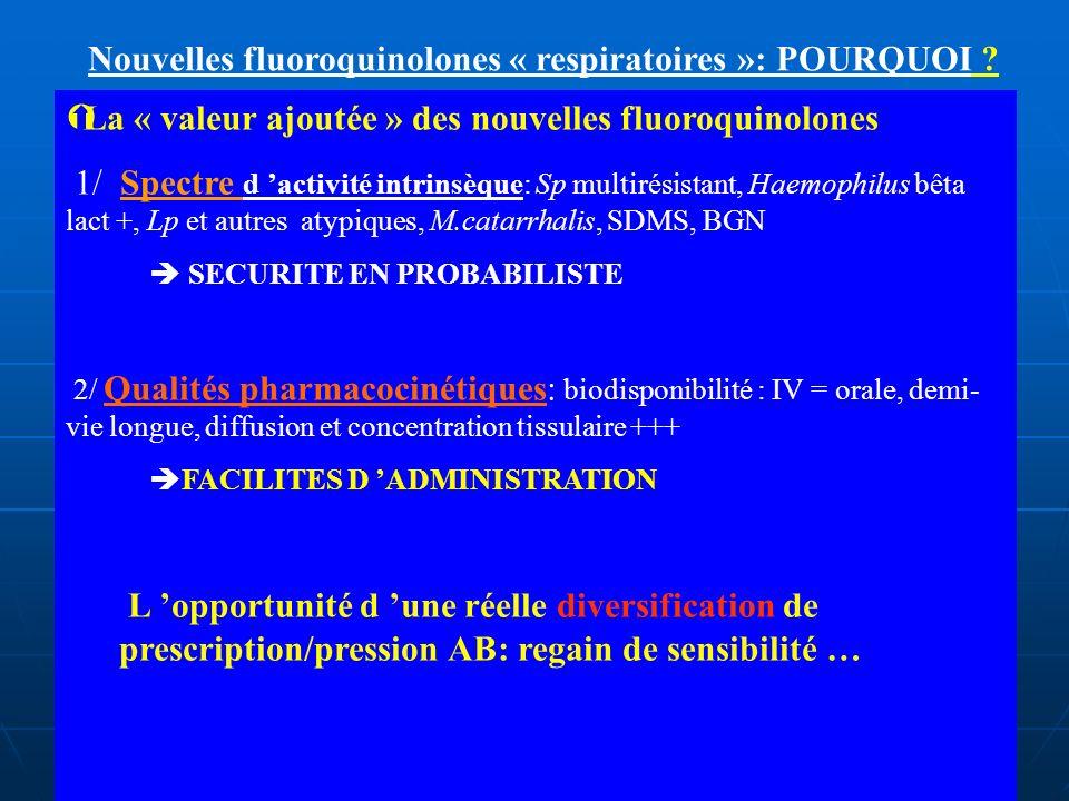 Nouvelles fluoroquinolones « respiratoires »: POURQUOI ? ÝLa « valeur ajoutée » des nouvelles fluoroquinolones 1/ Spectre d activité intrinsèque: Sp m