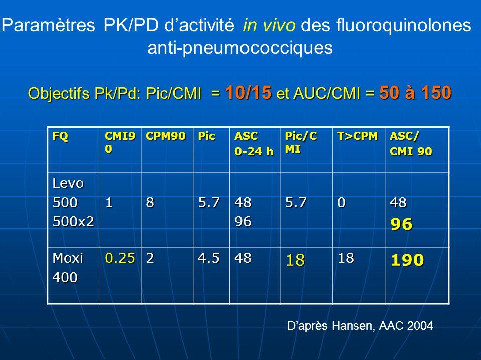 FQ CMI9 0 CPM90PicASC 0-24 h Pic/C MI T>CPMASC/ CMI 90 Levo500500x2185.748965.704896 Moxi4000.2524.5481818190 Paramètres PK/PD dactivité in vivo des f