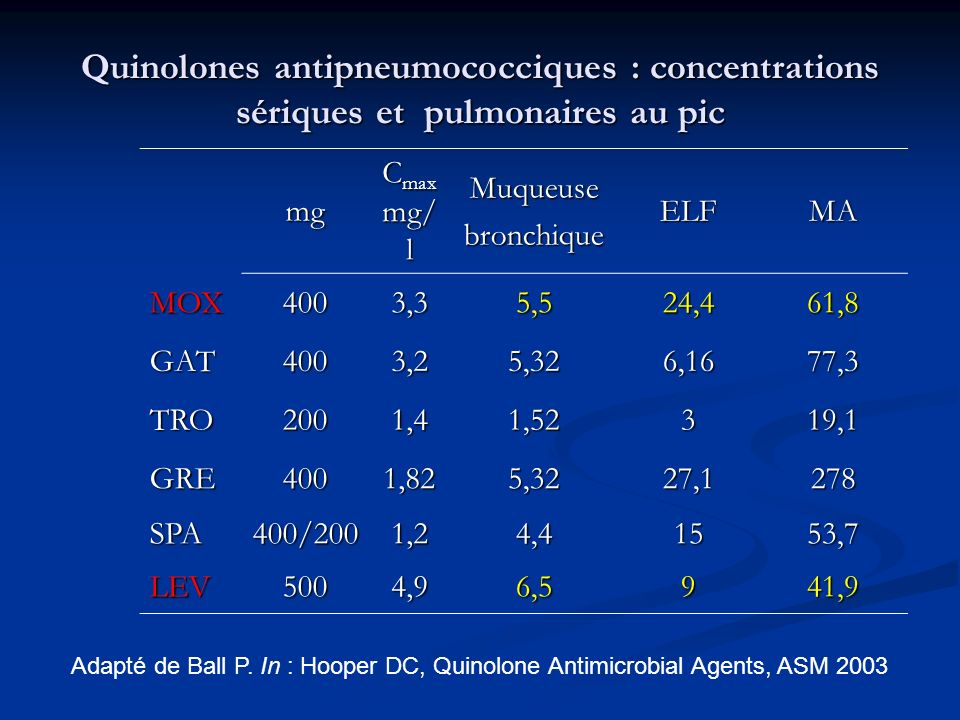 Quinolones antipneumococciques : concentrations sériques et pulmonaires au pic mg C max mg/ l MuqueusebronchiqueELFMA MOX4003,35,524,461,8 GAT4003,25,