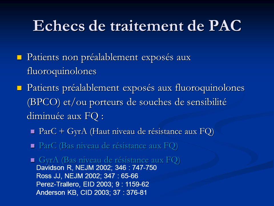 Echecs de traitement de PAC Patients non préalablement exposés aux fluoroquinolones Patients non préalablement exposés aux fluoroquinolones Patients p