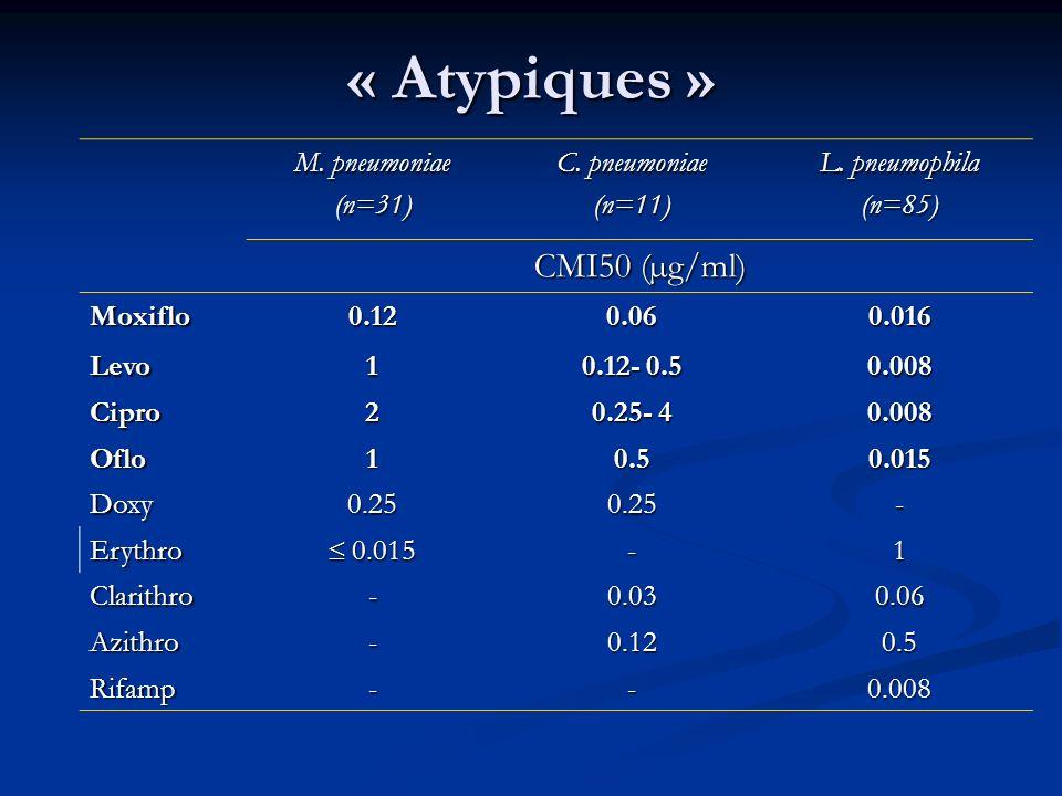 « Atypiques » M. pneumoniae (n=31) C. pneumoniae (n=11) L. pneumophila (n=85) CMI50 (µg/ml) Moxiflo0.120.060.016 Levo1 0.12- 0.5 0.008 Cipro2 0.25- 4