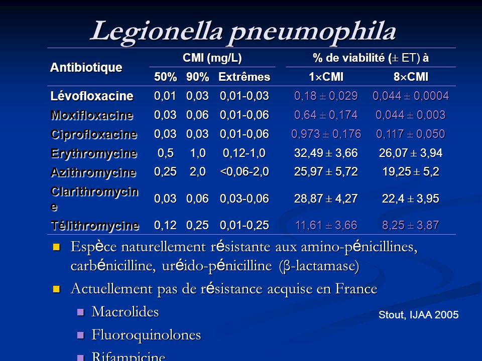 Legionella pneumophila Antibiotique CMI (mg/L) % de viabilité (± ET) à 50%90%Extrêmes 1 CMI 8 CMI Lévofloxacine0,010,030,01-0,03 0,18 ± 0,029 0,044 ±