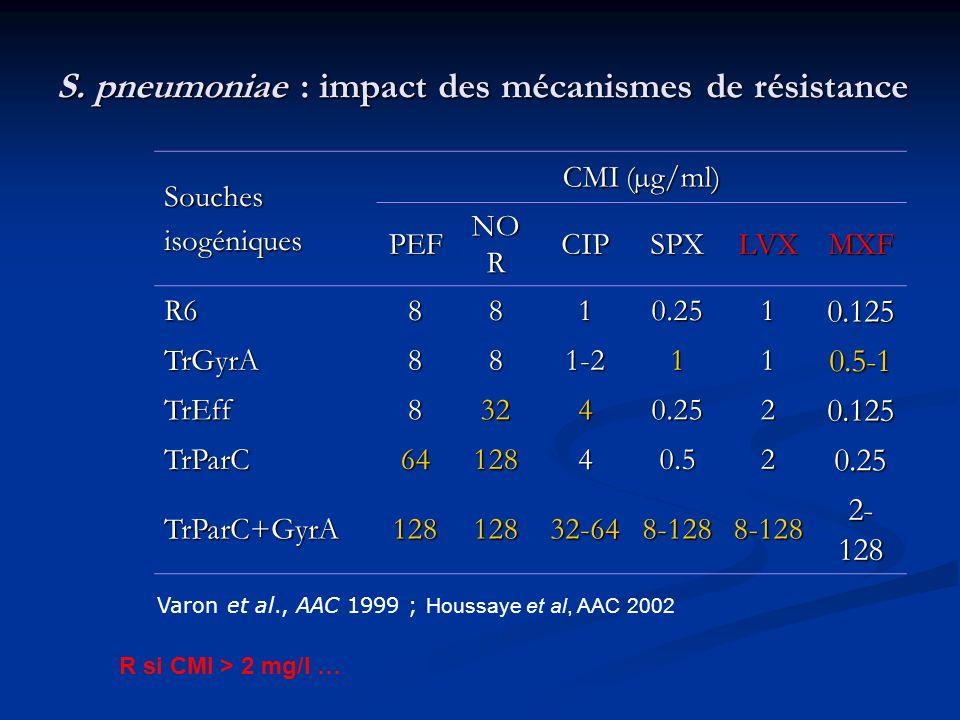 S. pneumoniae : impact des mécanismes de résistance Souchesisogéniques CMI (µg/ml) PEF NO R CIPSPXLVXMXF R68810.2510.125 TrGyrA881-2110.5-1 TrEff83240