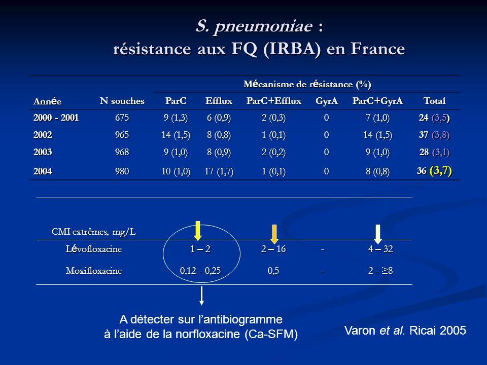 S. pneumoniae : résistance aux FQ (IRBA) en France Ann é e N souches M é canisme de r é sistance (%) ParCEffluxParC+EffluxGyrAParC+GyrATotal 2000 - 20