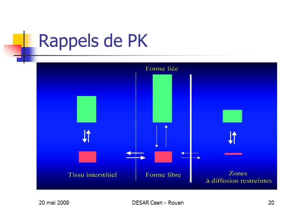 20 mai 2008DESAR Caen - Rouen21 Infections (%) T (h) incision Influence du délai de linjection dantibiotique par rapport à lincision chirurgicale sur le taux dISO Classen et coll.