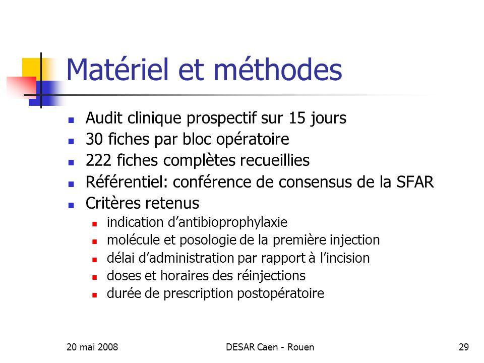 20 mai 2008DESAR Caen - Rouen30 Résultats