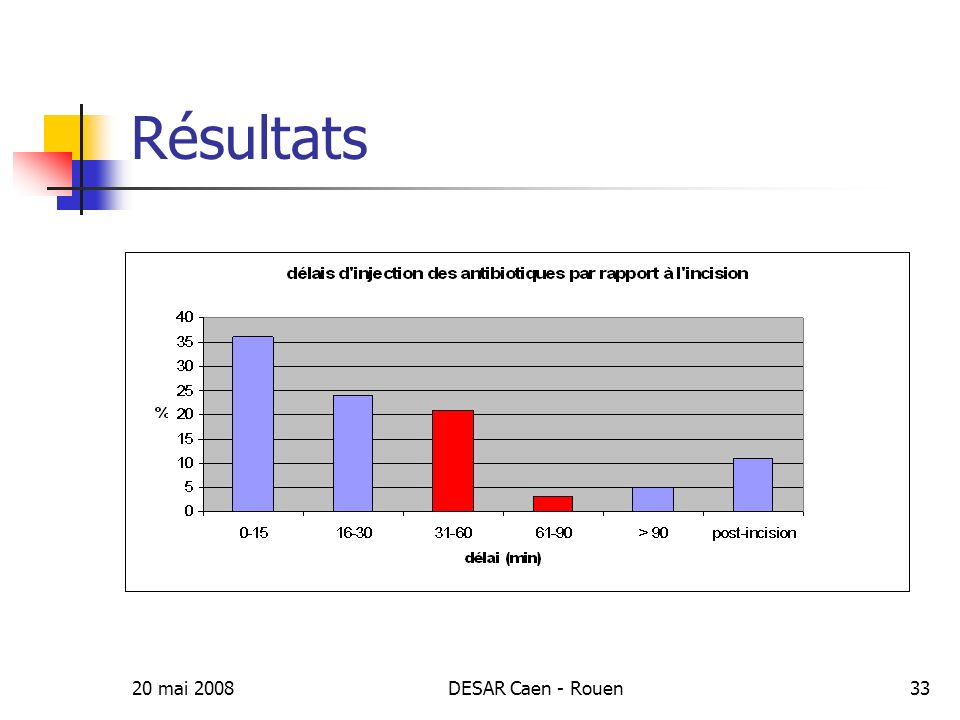 20 mai 2008DESAR Caen - Rouen34 Discussion Conformité globale de 20%.